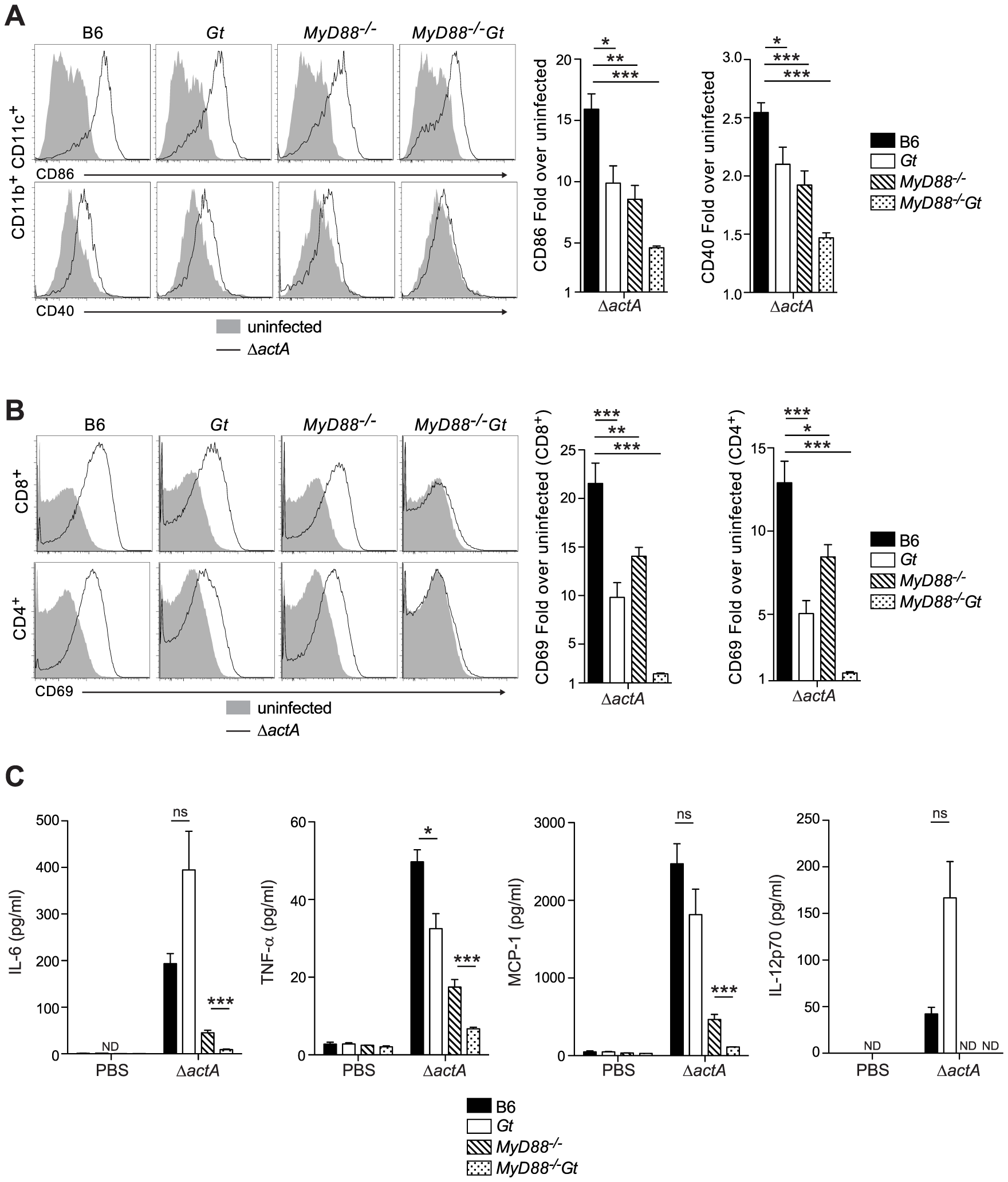 MyD88 and STING contribute to dendritic cell and T cell activation <i>in vivo</i>.