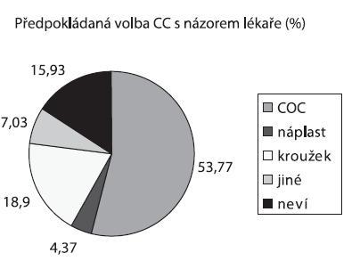 Předpokládaná volba aplikační cesty kombinované hormonální antikoncepce (názor pacientek a lékaře, %)