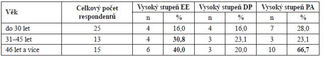 Počet respondentů podle věkových kategorií, kteří vykazují podle metodiky vyhodnocení BMI vysoký stupeň EE, DP a PA