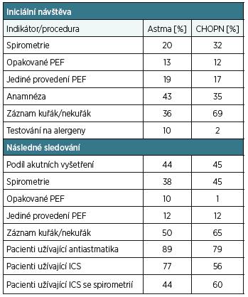 Výsledky sledování kvality péče ve Švédsku