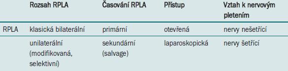 Typy retroperitoneálních lymfadenektomií.