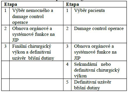 Změna koncepce damage control