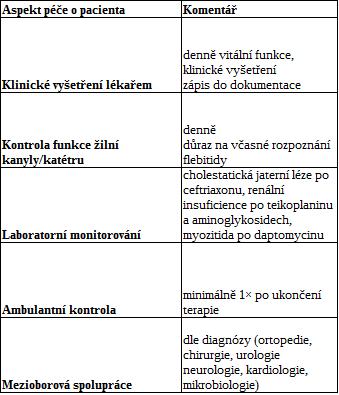 OPAT: zásady péče o pacienty