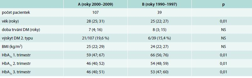 Charakteristika těhotných žen s diabetes mellitus (DM) 1. a 2. typu A (roky 2000–2009) B (roky 1990–1997)