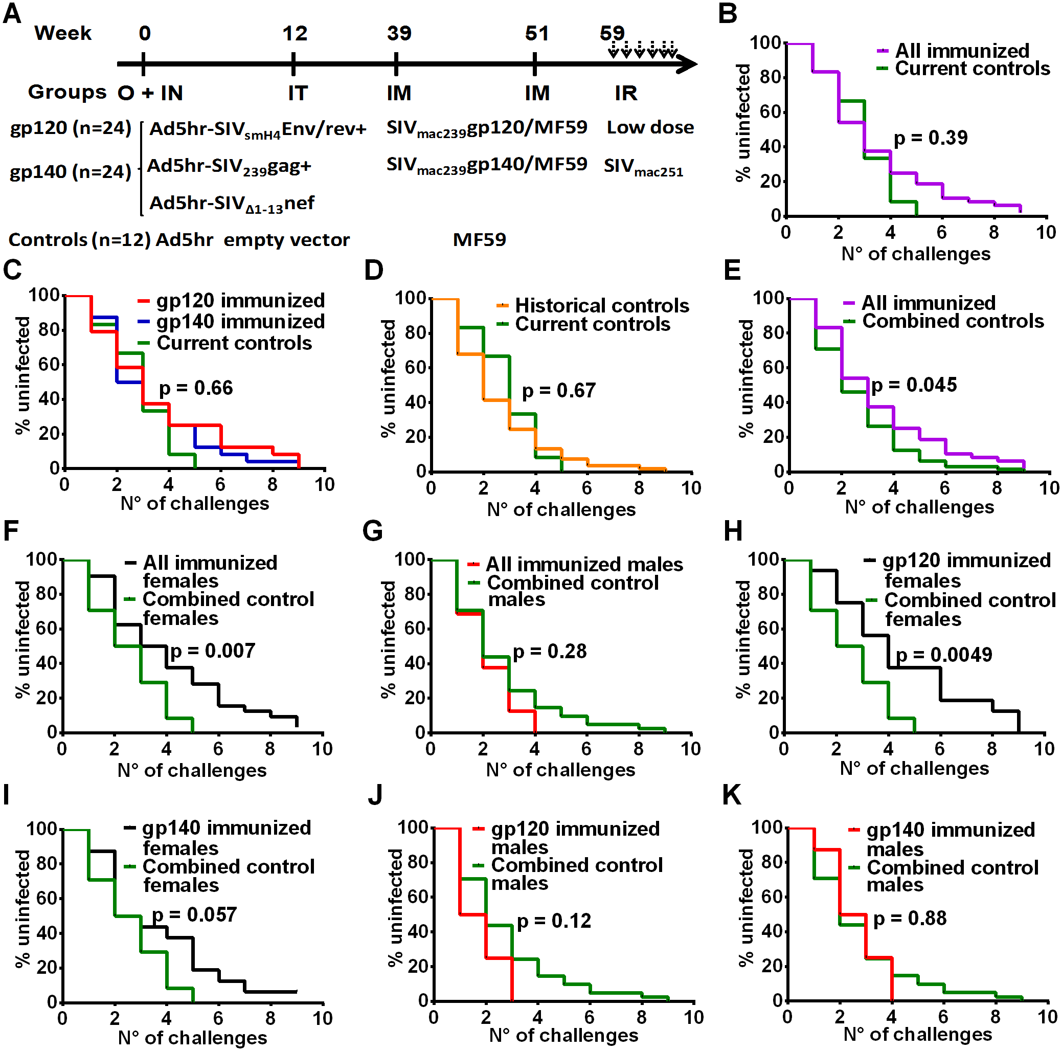 Immunization scheme and delayed acquisition after intrarectal repetitive SIV<sub>mac251</sub> low dose challenges.
