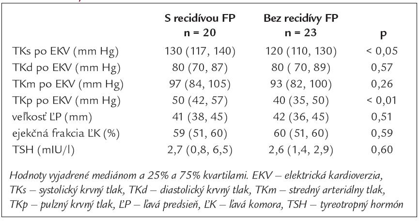 Priemerné hodnoty krvného tlaku, echokardiografických parametrov a TSH v skupinách pacientov s recidívou FP a bez recidívy FP.