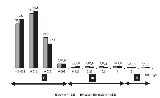 Distribuce MIC penicilinu (%) u kmenů Streptococcus pneumoniae izolovaných z krve (n = 1528) nebo mozkomíšního moku (n = 382) v období let 2000–2009 Šipky označují původní rozmezí MIC pro kmeny citlivé (SH, MIC < 0,063 mg/l), intermediárně rezistentní (IR, MIC 0,125-1 mg/l) a rezistentní (R > 1 mg/l) k penicilinu.  Graph 5. Distribution of penicillin MIC (%) in strains of Streptococcus pneumoniae isolated from the blood (n = 1528) or cerebrospinal fluid (n = 382) in 2000–2009 Arrows indicate the initial penicillin MIC ranges for susceptible strains (SH, MIC < 0.063 mg/l), intermediately resistant strains (IR, MIC 0.125-1 mg/l) and resistant strains (R > 1 mg/l).