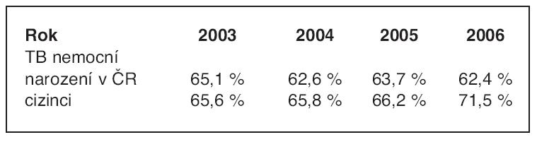 Porovnání podílu kultivačně ověřených TB onemocnění u cizinců (100 % = počet TB nemocných cizinců celkem) a nemocných narozených v České republice (100 % = počet TB nemocných narozených v České republice (ČR)