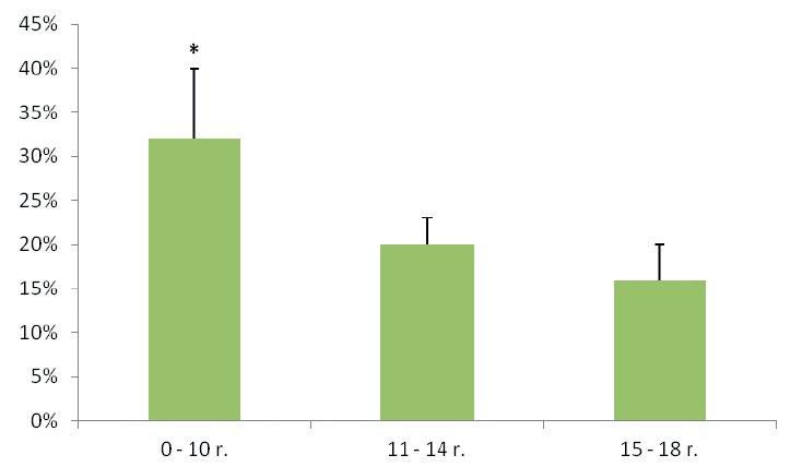Výskyt malígneho nádoru štítnej žľazy v jednotlivých vekových skupinách.