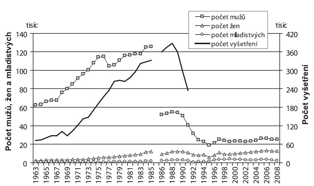 Vývoj počtu vyšetření a evidovaných, respektive ošetřených pacientů užívajících návykové látky v protialkoholních poradnách (v letech 1963–1980), AT ordinacích (v letech 1981–1991) a ambulantních psychiatrických zařízeních (v letech 1992–2008) Pozn.: Od r. 1991, kdy byla zrušena speciální část hlášení za AT ordinace, není možno sledovat počet vyšetření zvlášť u pacientů s problémy s návykovými látkami. Fig. 2. Trends in the reported numbers of checkups and addictive substance users registered with/treated in alcohol counselling centres (1963–1980), AT centres (1981–1991) and outpatient psychiatric settings (1992–2008) Note: Since 1991 when the separate reporting from AT centres was terminated, data sorting by addictive substance is not possible.