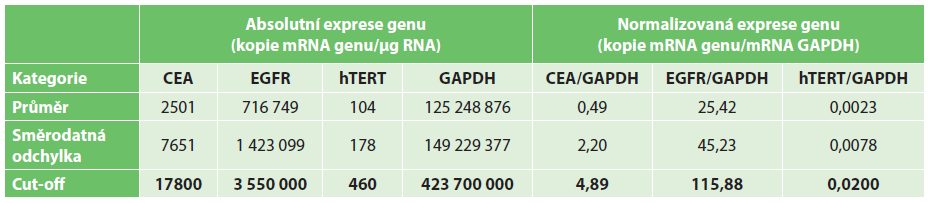 Cut-off hodnoty exprese CEA, EGFR a hTERT v peritoneální laváži Tab. 2: Cut-off values of CEA, EGFR and hTERT gene expression in peritoneal lavage