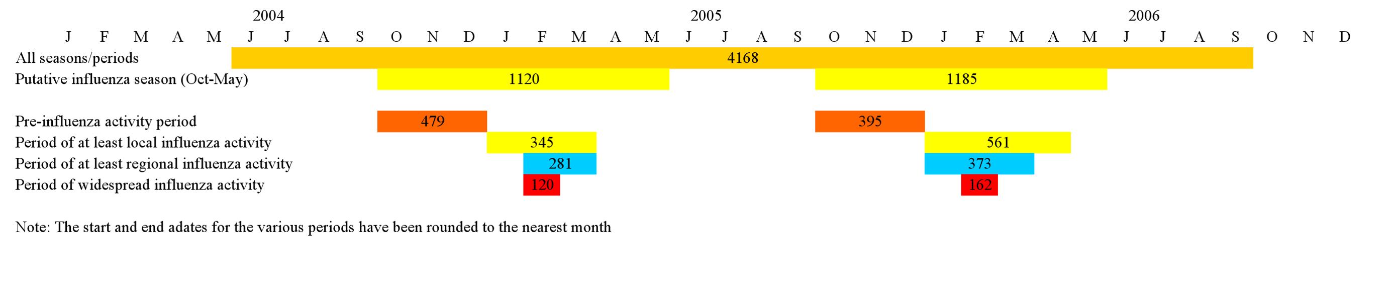Influenza activity/analysis periods.