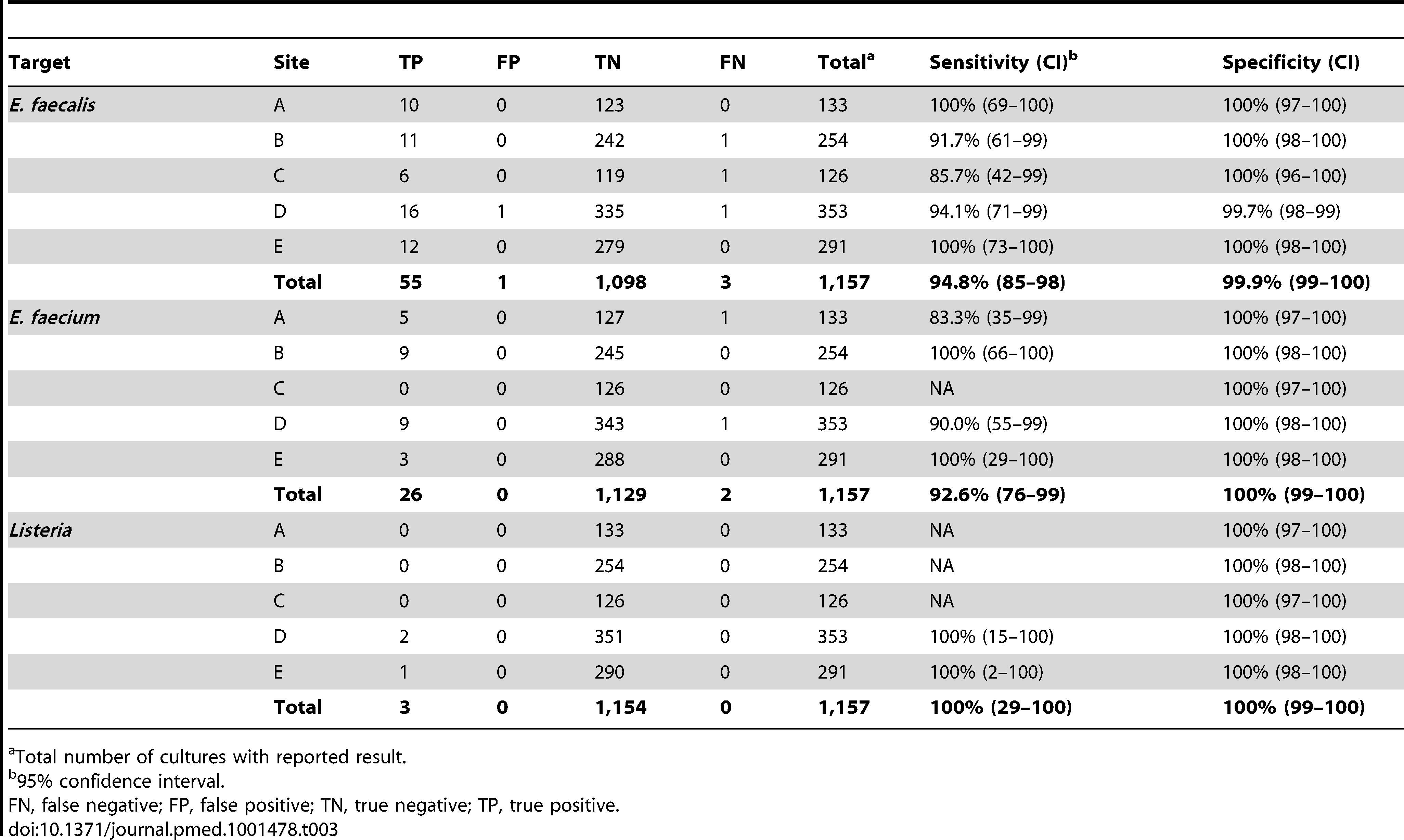 Detection of <i>E. faecalis</i>, <i>E. faecium</i>, and <i>Listeria</i> in prospectively collected monomicrobial blood cultures by Verigene BC-GP (<i>n=</i>1,157).