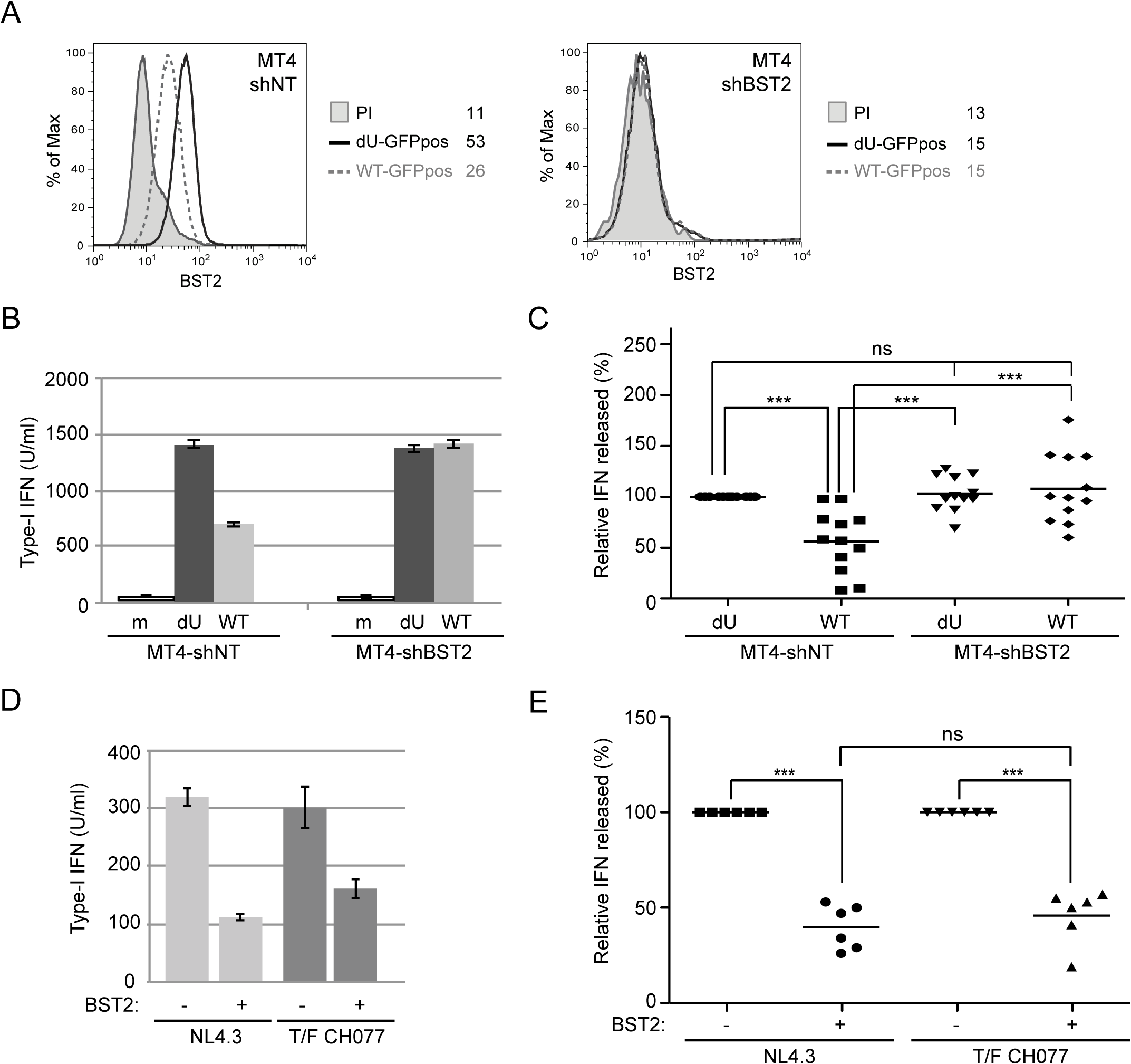 Vpu-mediated control of IFN-I production by pDCs requires the presence of BST2 on infected donor cells.