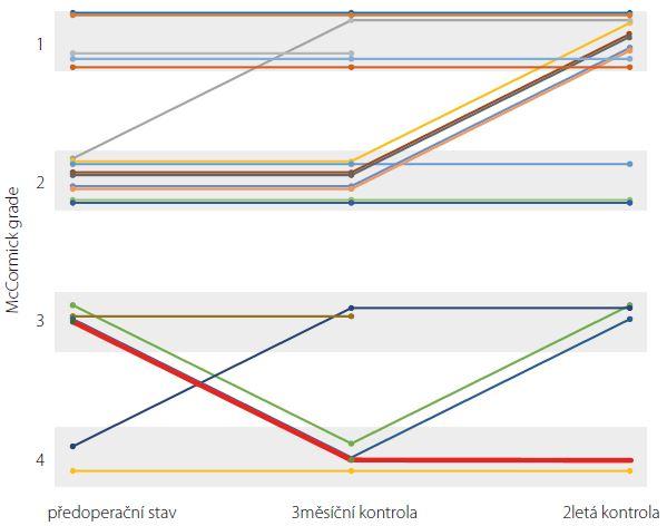 Pooperační průběh stavu pacientů po resekci IMK. Hodnoceno dle McCormickovy škály v době příjmu, 3 měsíce a 2 roky po operaci. Zvýrazněně (červeně) jediný dlouhodobě zhoršený pacient. Fig. 2. Post-op clinical course after intramedullary cavernoma resection according to McCormick grading system. Time points are at admission, 3 months and 2 years post surgery. The only long-term neurologically deteriorated patient is shown in bold red.