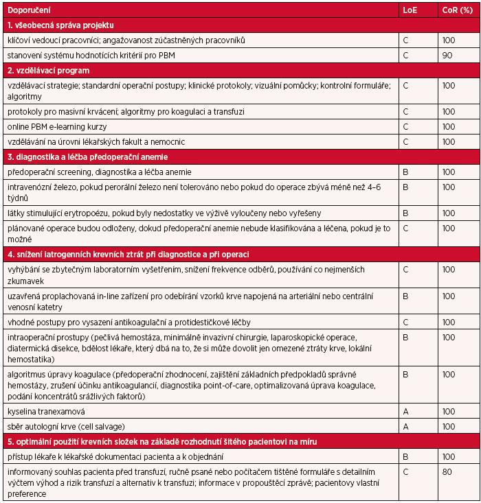 Přehled zjednodušených doporučení se stupněm kvality důkazů (LoE) a stupněm síly doporučení (CoR)