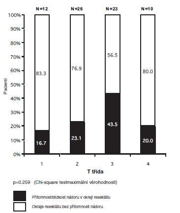 Stav okraje resekátu vzhledem k velikosti nádoru (pacienti s vyhodnoceným okrajem, N=71).