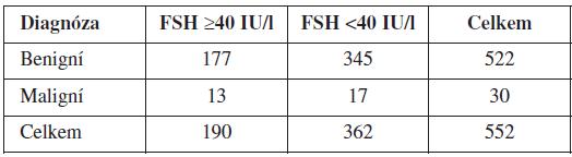 Počet žen ve skupinách po rozdělení podle FSH cut-off 40 IU/l a diagnóz