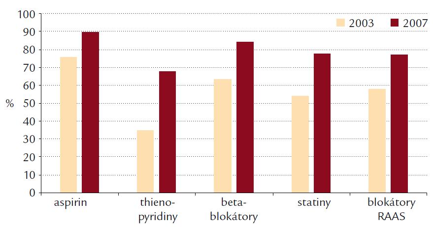 Medikace při propuštění – srovnání let 2003 a 2007.