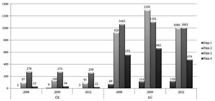 Počet klinických skúšaní v EÚ a ČR v rokoch 2006, 2009 a 2012 podľa fáz výskumu
