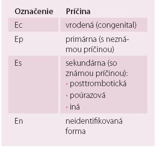 Etiologická klasifikácia chronickej vénovej choroby podľa havajskej revidovanej CEAP klasifikácie (2004) [10].