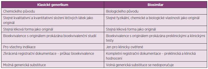 Rozdíly mezi klasickými generiky a biosimilars (22)