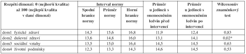 Výsledky WHOQOL-BREF: srovnání populačních norem ČR a průměrných hodnot u sledovaného souboru před a po absolvování 6měsíční pohybové intervence, statistická významnost rozdílu vstupních a výstupních doménových hodnot.