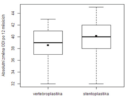 Srovnání poklesu ODI po 12 měsících od operace u pacientů, kteří se podrobili vertebroplastice a stentoplastice