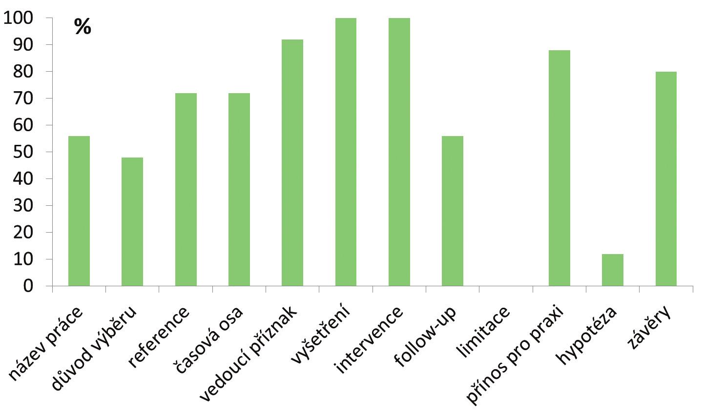 Procentuálně vyjádřená kompliance kazuistik s jednotlivými body doporučení. Graph 2: Adherence (%) of case reports to individual items of the reporting guidelines.