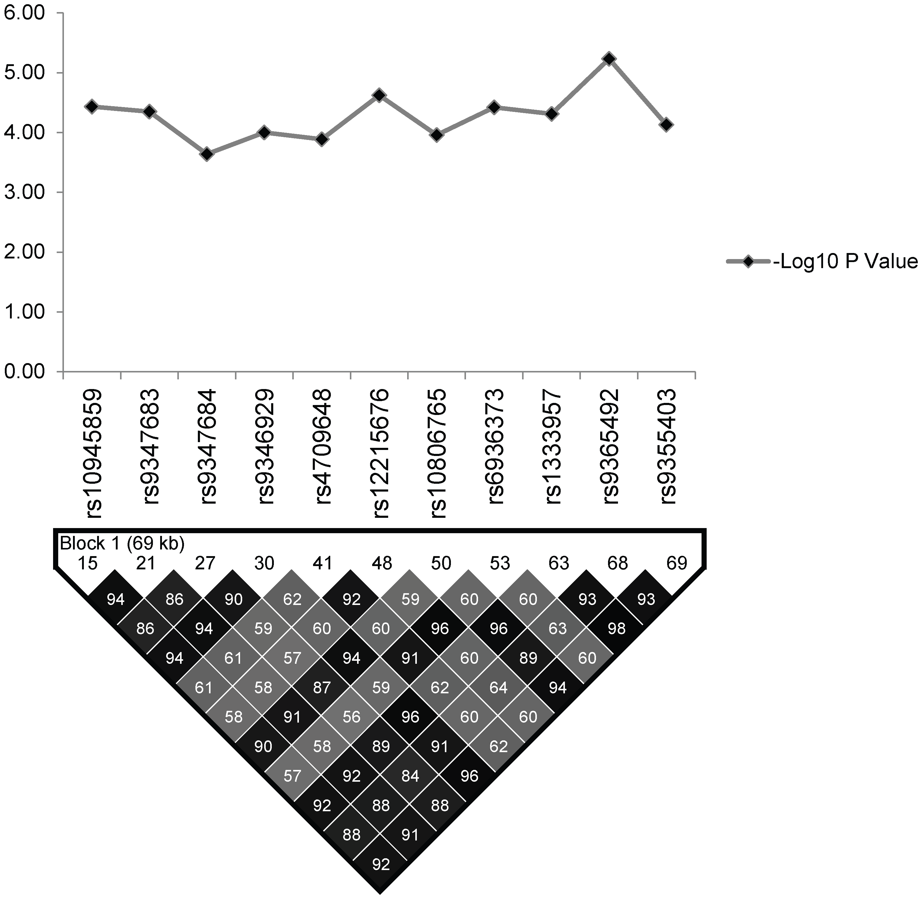 The association statistics of the 11 significant SNPs in the regulatory region of the PARK2 and PACRG genes; presented as negative logarithm of the <i>P</i>-Value and their linkage disequilibrium (LD) plot based on pairwise LD for r<sup>2</sup> cut off value ≥0.80.