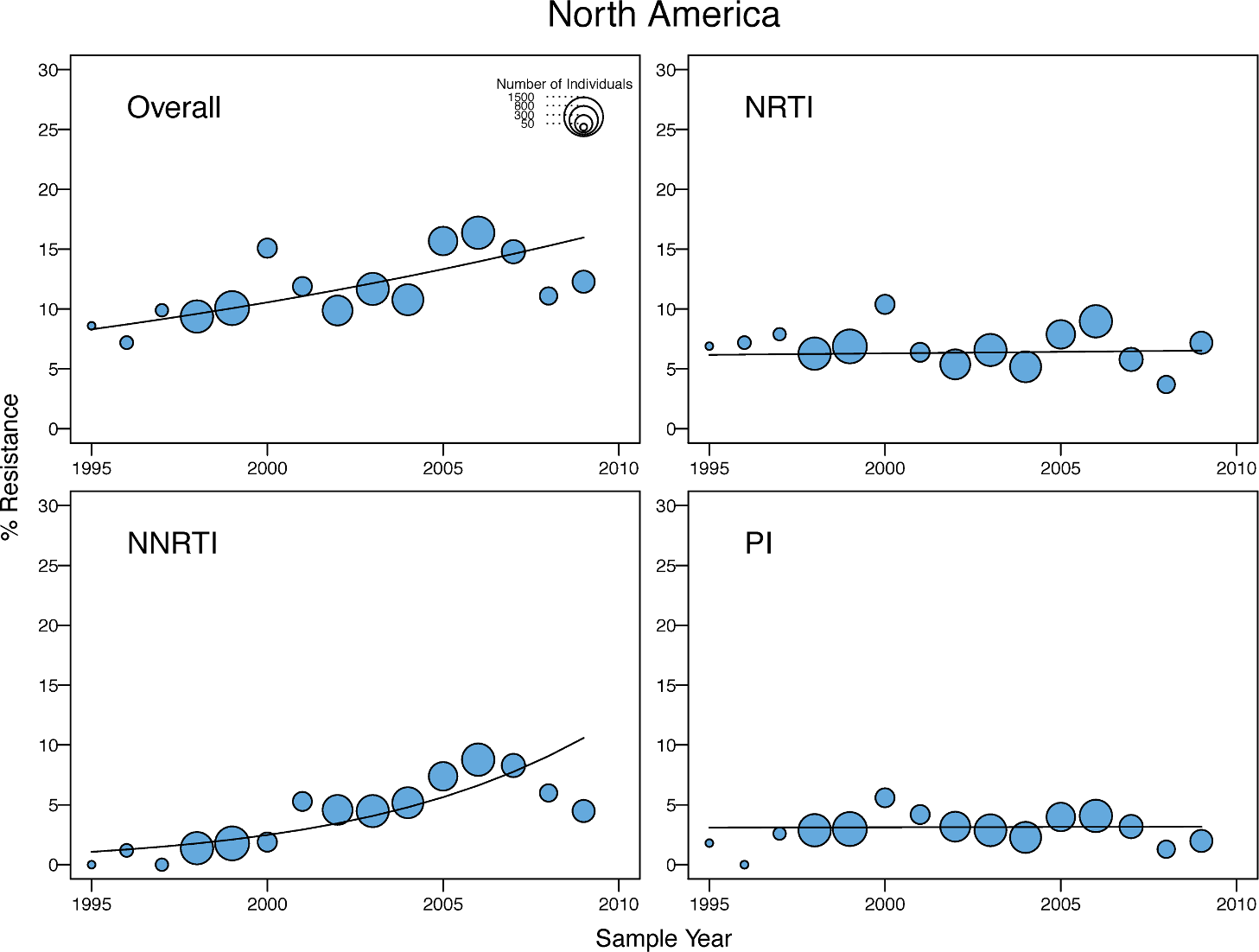 Temporal trends in the yearly proportion of individuals having one or more surveillance drug-resistance mutations in North America.
