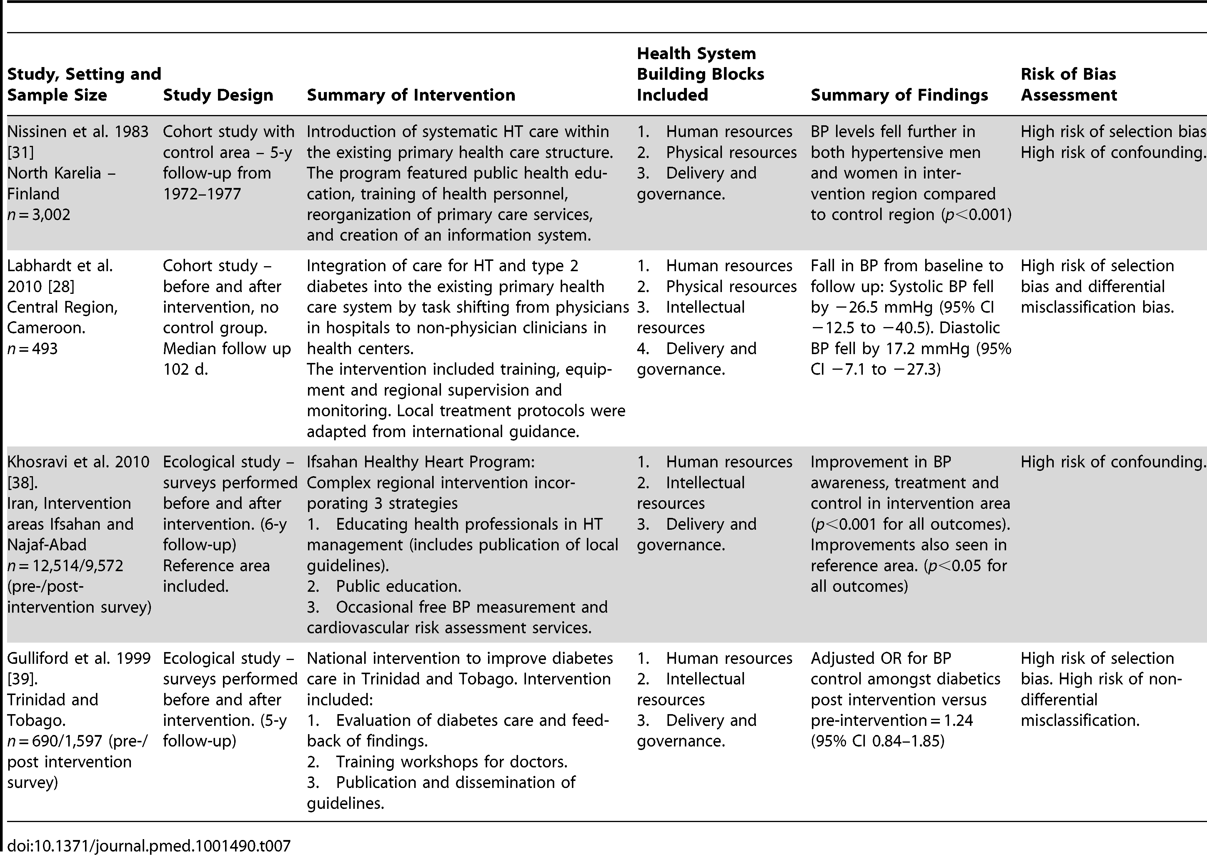 Description and summary of findings of studies evaluating complex national or regional interventions incorporating components from more than one health system building block.