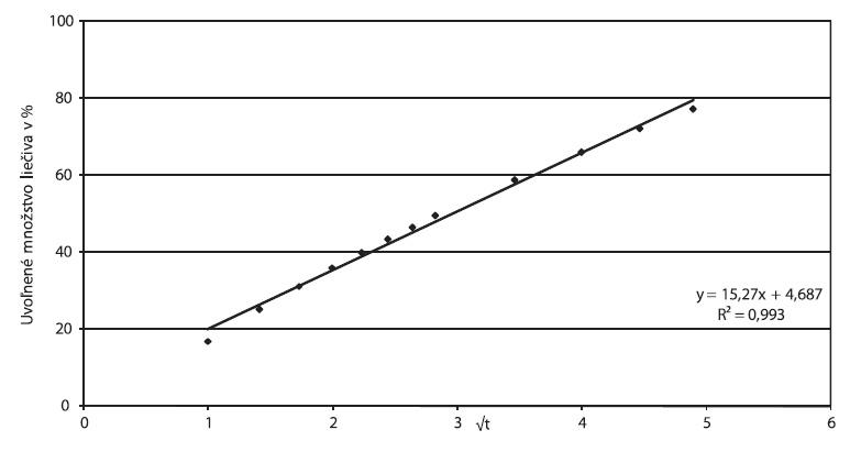 Zydol XL 200, parametre Higuchiho modelu spracované z disolučných údajov in vitro