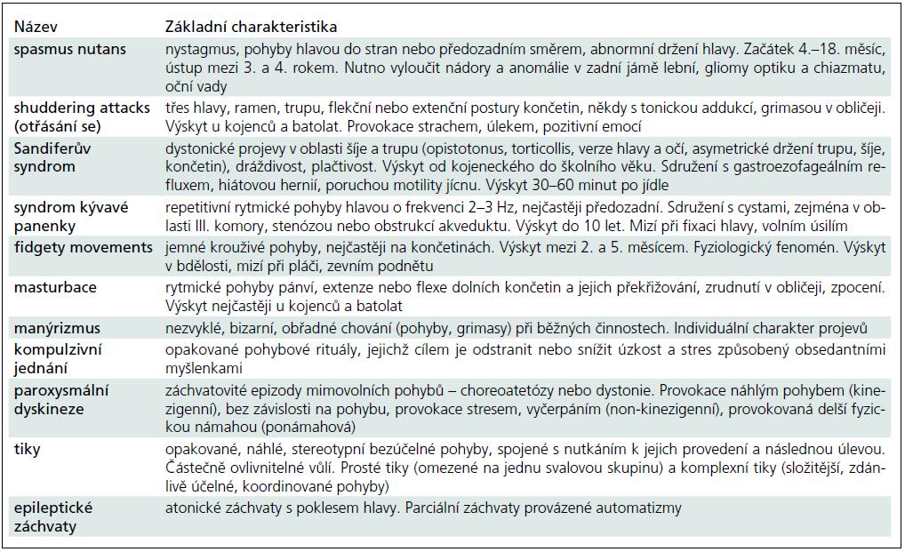 Diferenciální diagnostika motorických stereotypií.