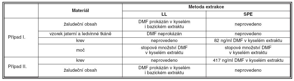 Sumární tabulka výsledků analýzy sekčního materiálu z prvního i druhého případu sebevražedné intoxikace tisem červeným