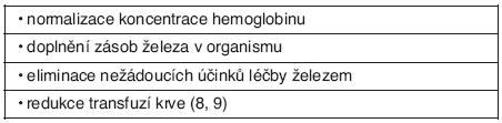 Cíle léčby sideropenické anémie
