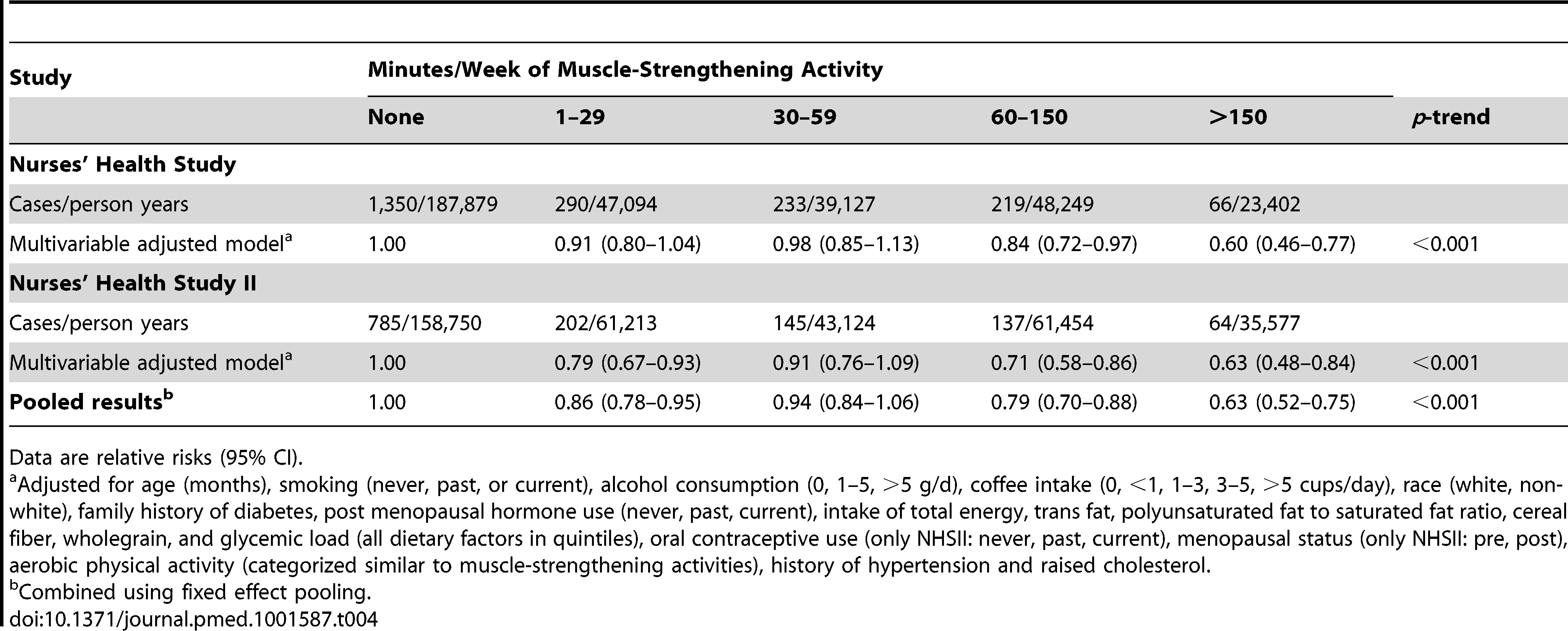 Total muscle-strengthening and conditioning activities and risk of type 2 diabetes in women from the Nurses' Health Study and Nurses' Health Study II with additional adjustment for history of hypertension and raised cholesterol.