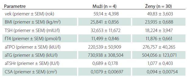 Základné charakteristiky štúdijnej skupiny s novodiagnostikovanou, neliečenou autoimunitne podmienenou hypotyreózou.