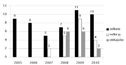 Obr. 1. Počty přihlášených podniků 2005–2010
