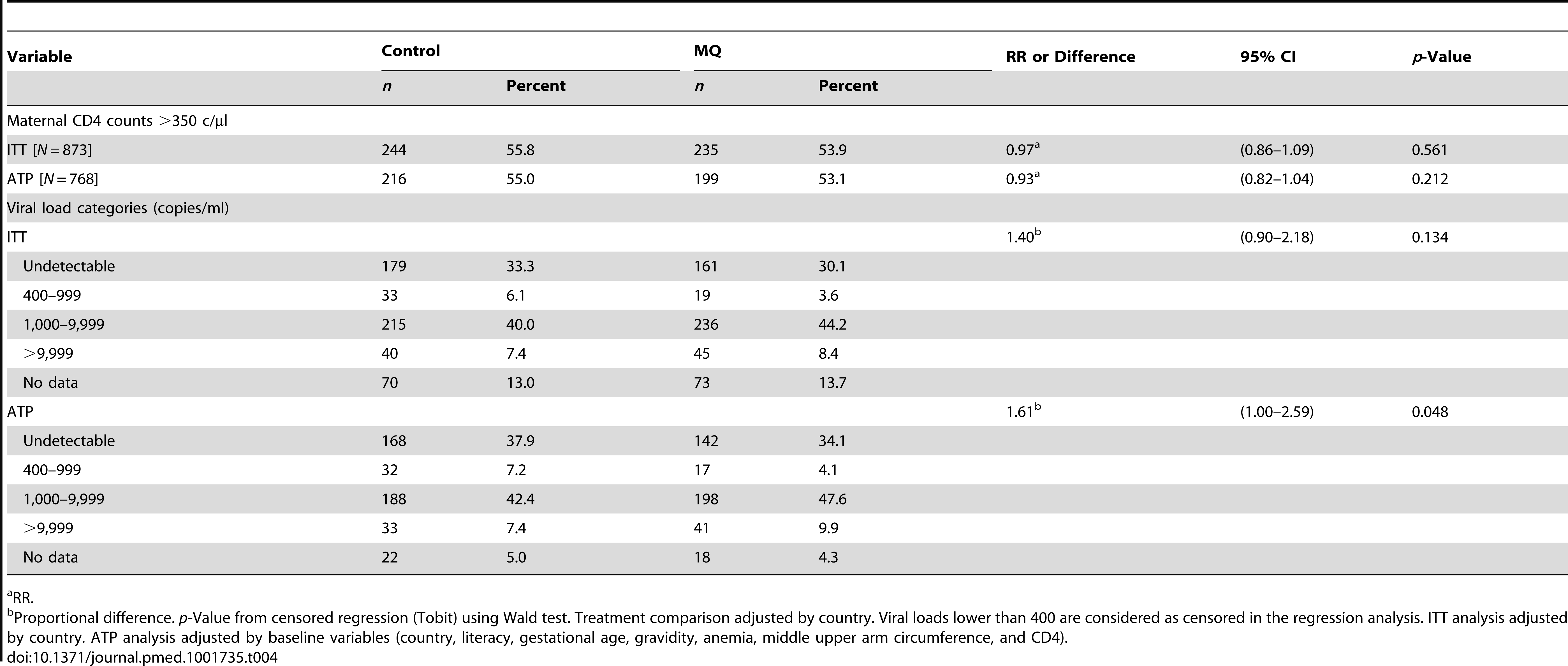 HIV-related outcomes at delivery.