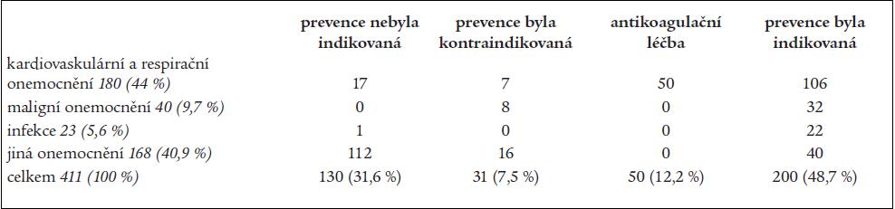 Prevence žilní trombózy a plicní embolie na neselektovaném souboru nemocných interní kliniky.