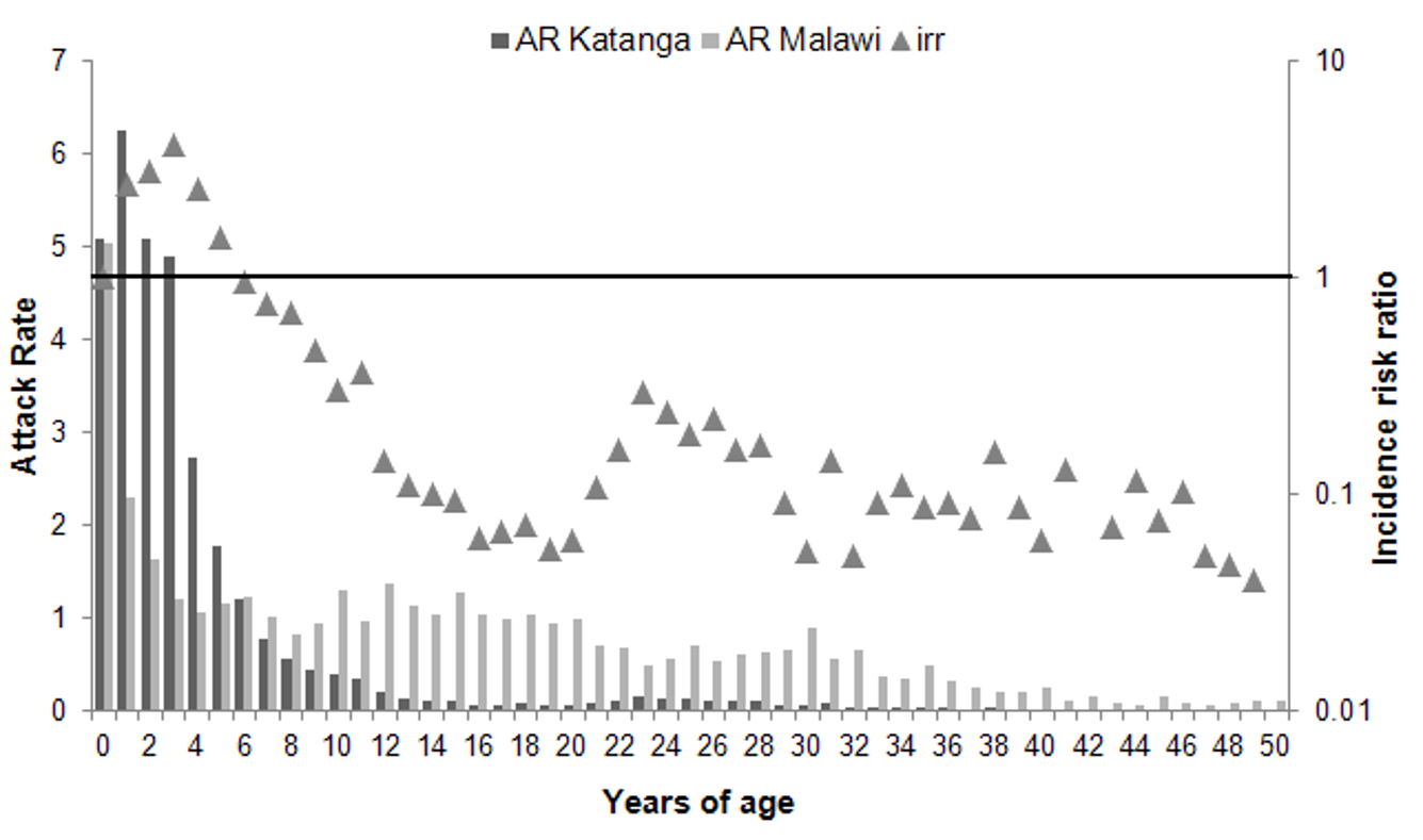 Age distribution of measles cases in Katanga Province (Democratic Republic of the Congo), 2010–2011, and in Malawi, 2010, as represented by attack rates, with incidence risk ratio by age.