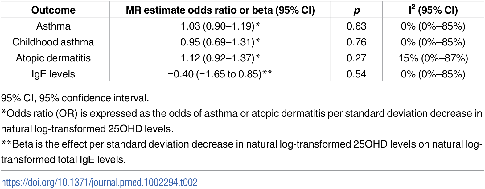 Mendelian Randomization (MR) estimates of the association of decreased 25-hydroxyvitamin D (25OHD) on the risk of asthma, atopic dermatitis, and elevated Immunoglobulin E (IgE) levels.