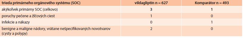 Závažné nežiaduce udalosti podľa triedy primárneho orgánového systému a kohorty (ITT populácia)