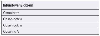 Parametry ovlivňující klinickou snášenlivost IVIG Table 3. Risk factors for IVIG intolerance