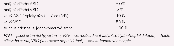 Riziko vzniku PH u některých VSV [3].