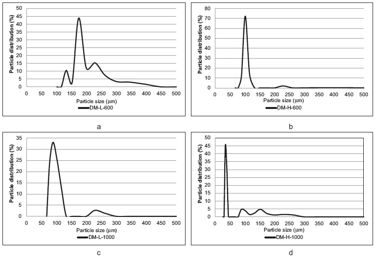Fig. 2. Particle size distribution of PLGA microparticles; EA samples: a – EA-L-600, b – EA-H-600, c – EA-L-1000, d – EA-H-1000