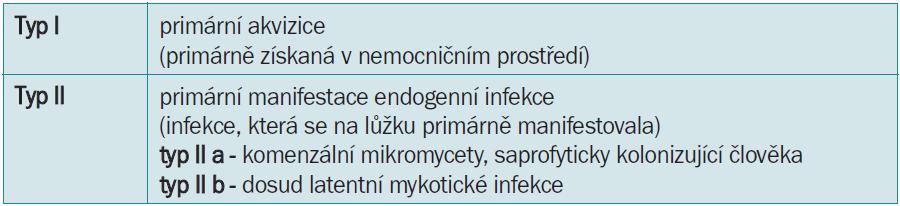 Klasifikace nozokomiálních mykotických infekcí.