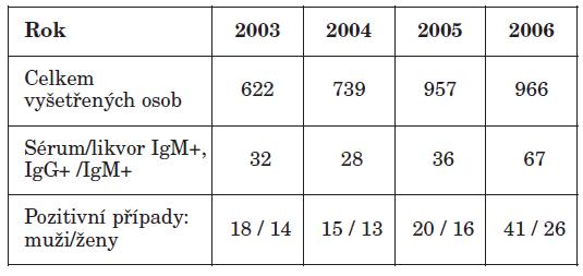 Počty vyšetřených pacientů a diagnostikovaných případů KE v letech 2003–2006 Table1. Tested patients and diagnosed TBE cases in 2003–2006