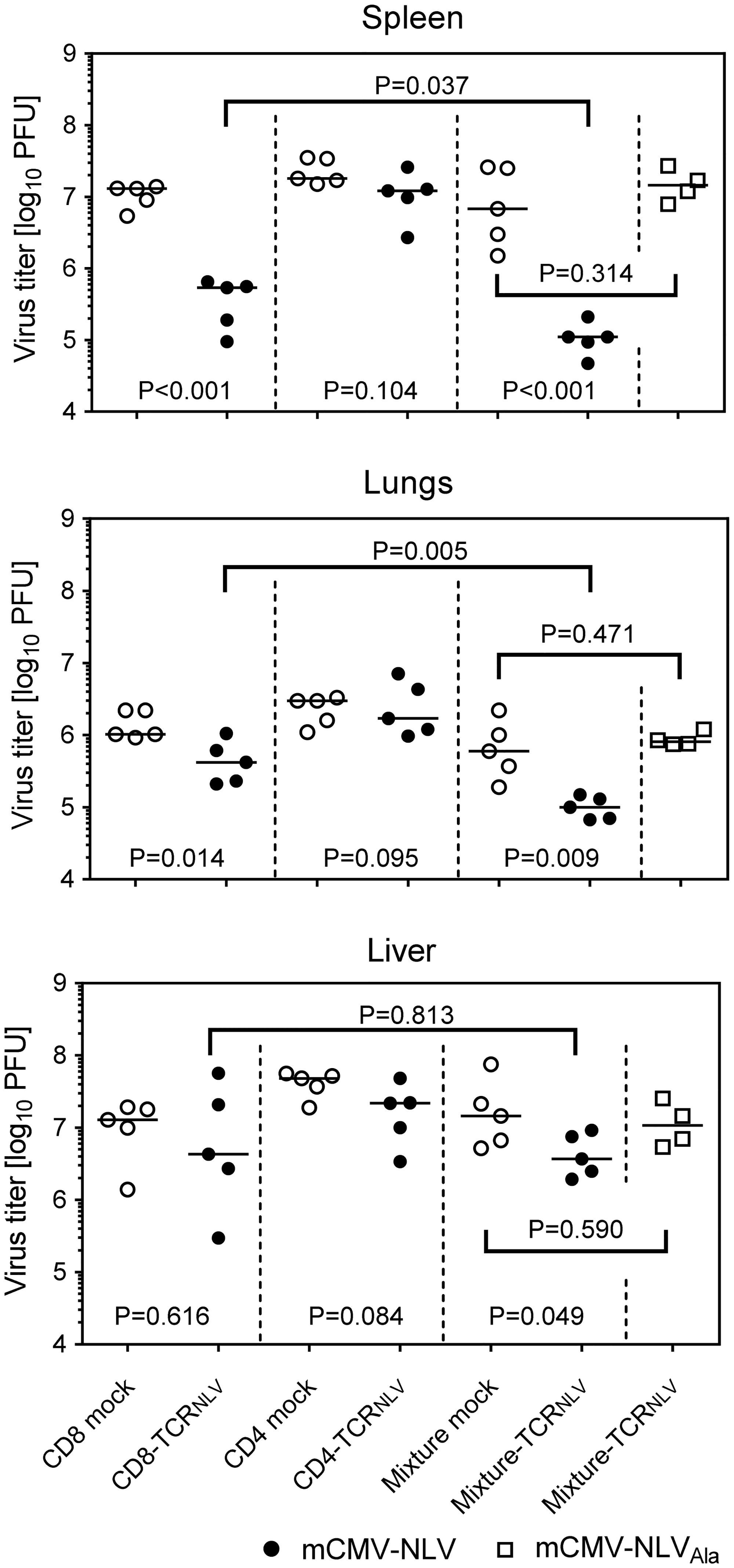 Antiviral effect of TCR<sub>NLV</sub>-transduced human CD4 and CD8 T cells upon adoptive transfer into mCMV-NLV infected NSG/HHD mice.